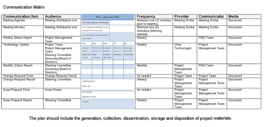 project management communication plan
