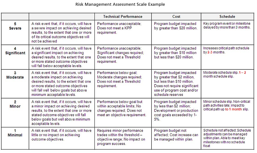 plan for enterprise risk management 5 a structured approach to enterprise risk management 1 name or title of risk unique identifier or risk index 2 scope of risk scope of risk and details of possible events, including.